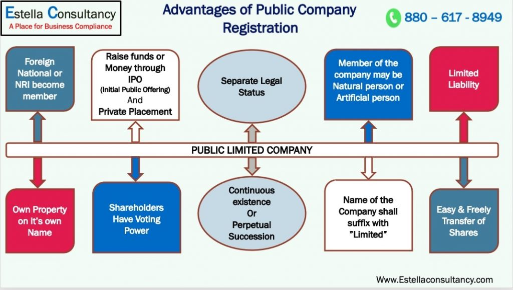 Public Company Registration