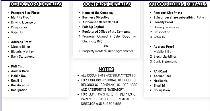 Documents for Indian Subsidiary Company Registration